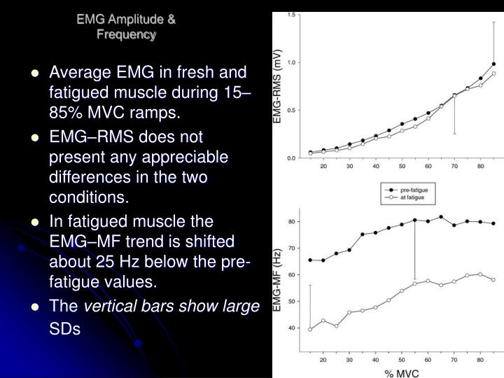 EMG Amplitude & Frequency