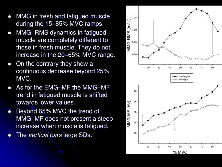 MMG in fresh and fatigued muscle during the 15–85% MVC ramps.