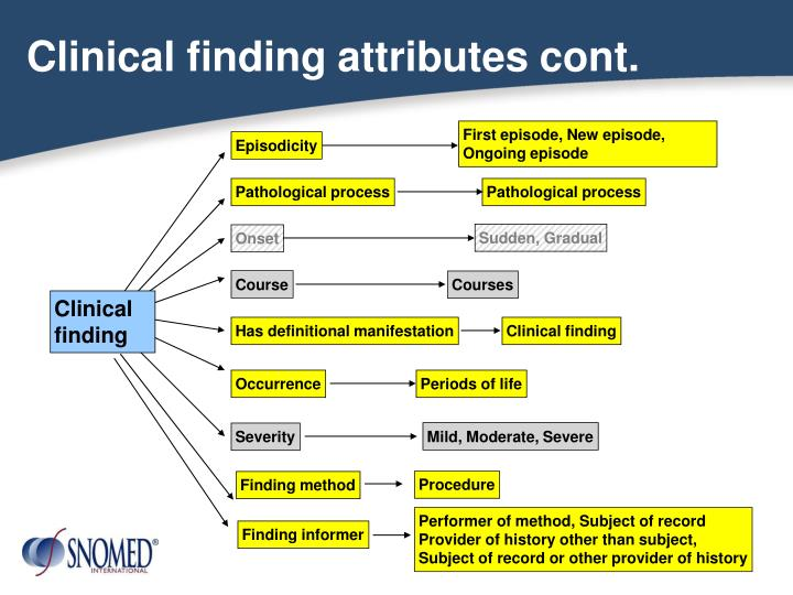 Clinical finding attributes cont.