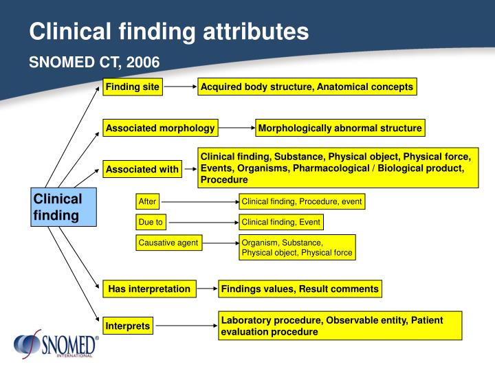 Clinical finding attributes