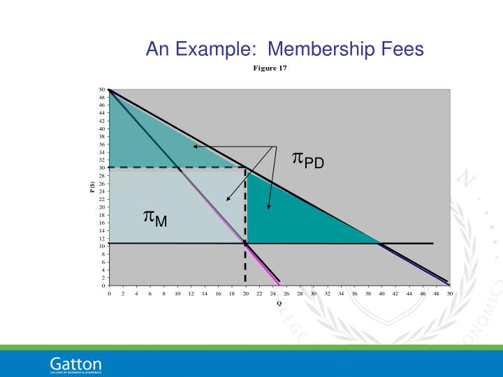 An Example:  Membership Fees