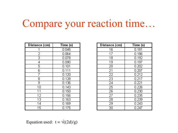 Compare your reaction time…
