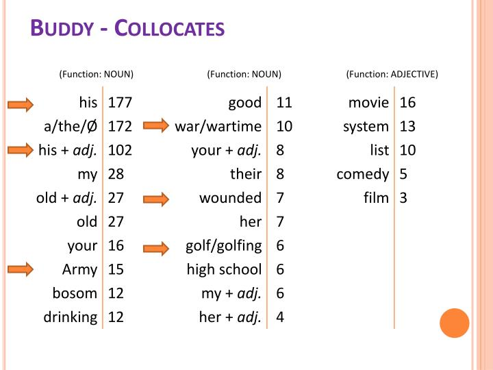Buddy - Collocates