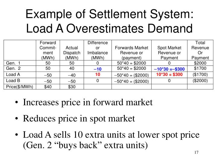 Example of Settlement System: