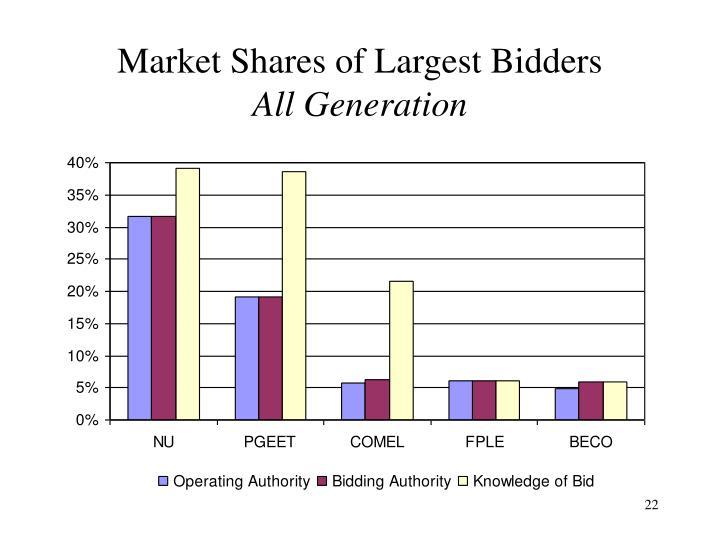 Market Shares of Largest Bidders