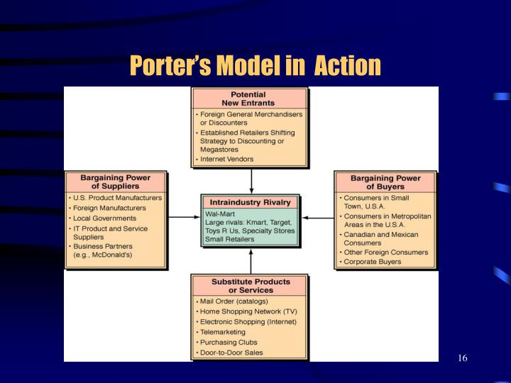 Porter's Model in  Action