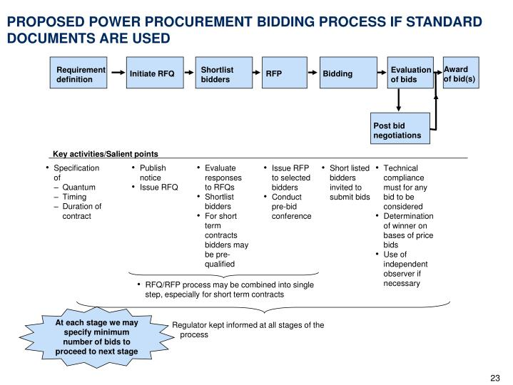 At each stage we may specify minimum number of bids to proceed to next stage
