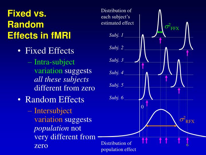 Distribution of each subject's estimated effect