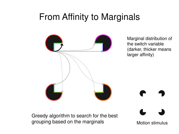 From Affinity to Marginals