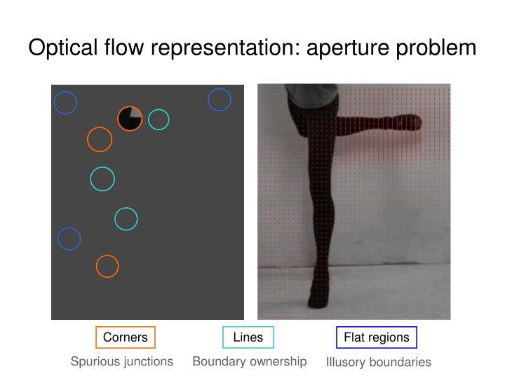 Optical flow representation: aperture problem