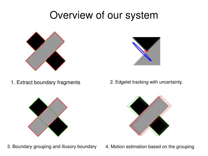 Overview of our system