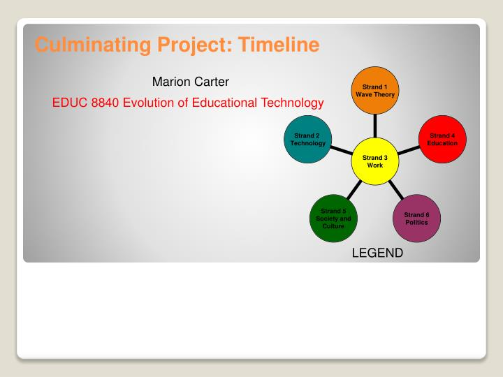 Culminating Project: Timeline