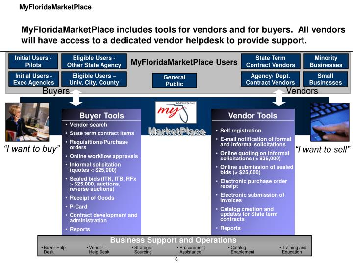 MyFloridaMarketPlace includes tools for vendors and for buyers.  All vendors will have access to a dedicated vendor helpdesk to provide support.