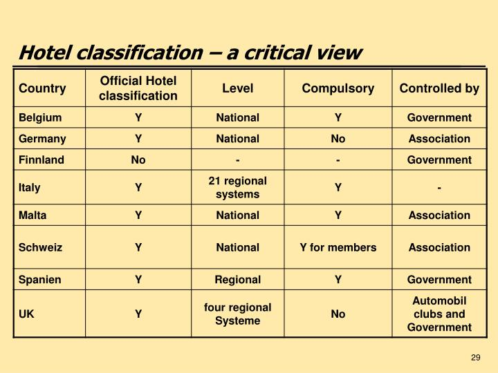 Hotel classification – a critical view