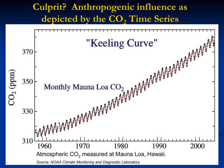 Culprit?  Anthropogenic influence as depicted by the CO