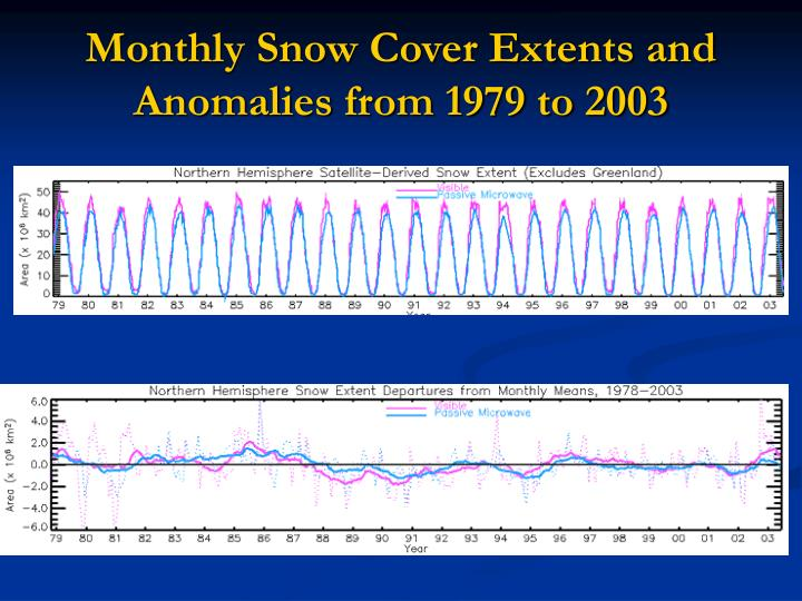 Monthly Snow Cover Extents and Anomalies from 1979 to 2003
