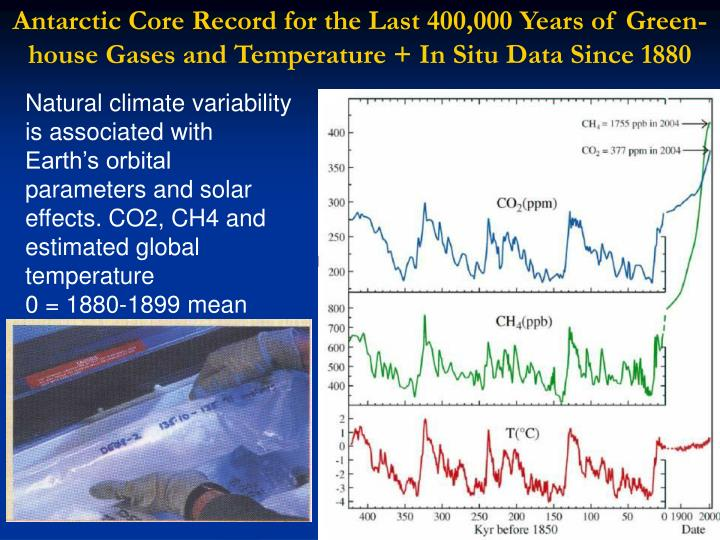 Antarctic Core Record for the Last 400,000 Years of Green- house Gases and Temperature + In Situ Data Since 1880
