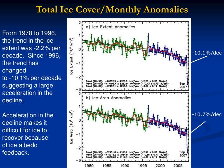 Total Ice Cover/Monthly Anomalies