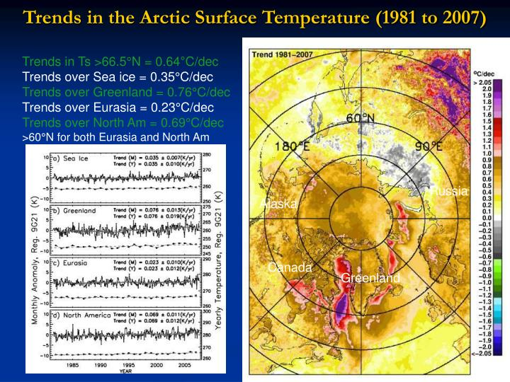 Trends in the Arctic Surface Temperature (1981 to 2007)