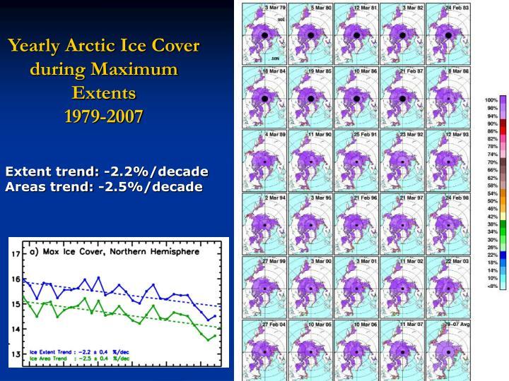 Yearly Arctic Ice Cover during Maximum Extents