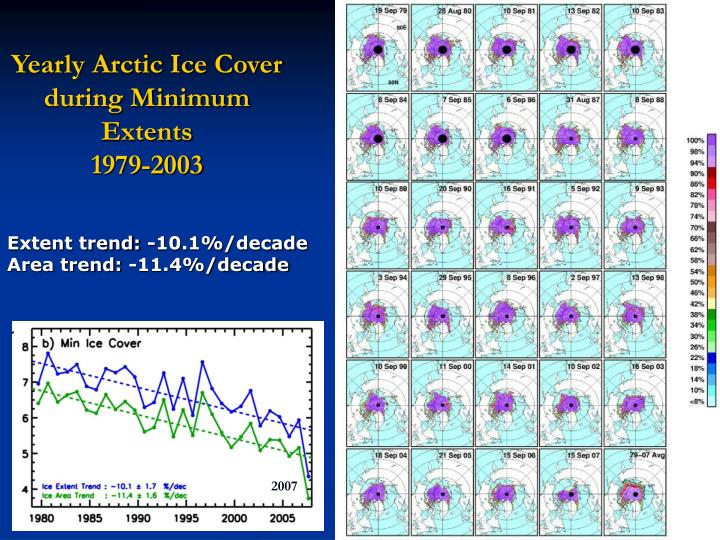 Yearly Arctic Ice Cover during Minimum Extents