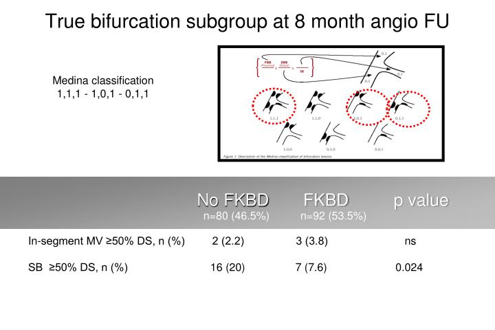 True bifurcation subgroup at 8 month angio FU