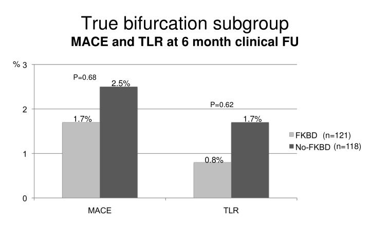 True bifurcation subgroup