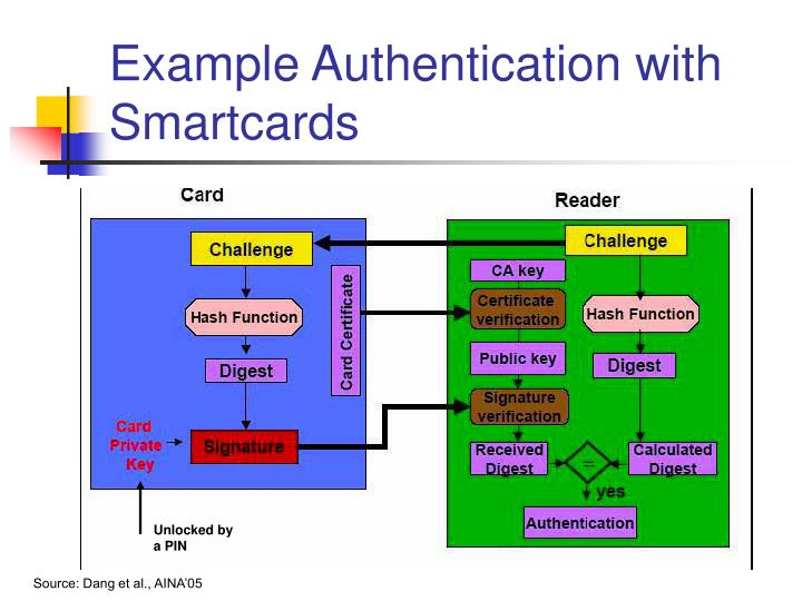 Example Authentication with Smartcards