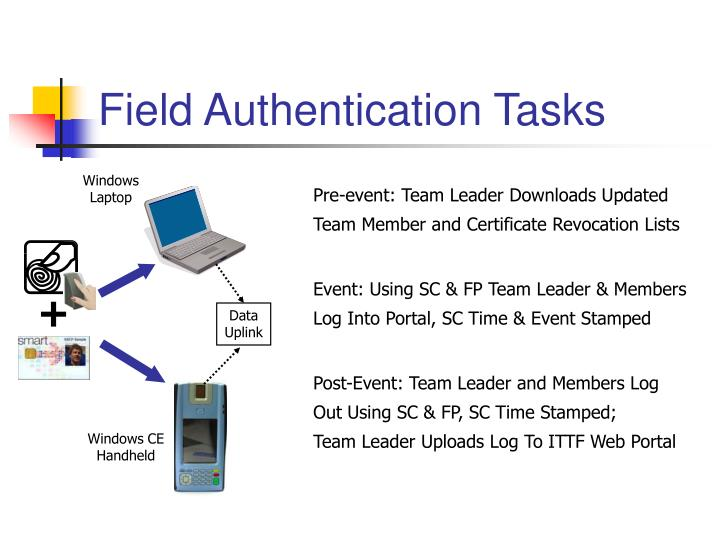 Field Authentication Tasks