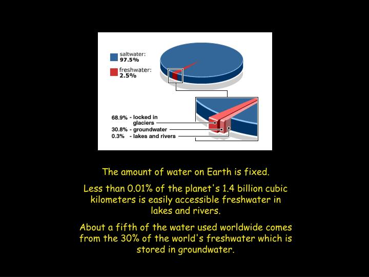 The amount of water on Earth is fixed.
