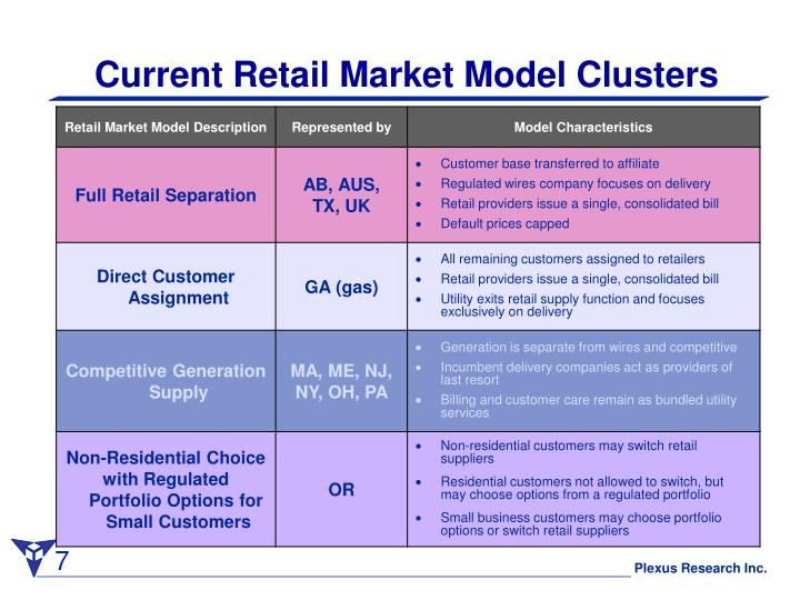 Current Retail Market Model Clusters