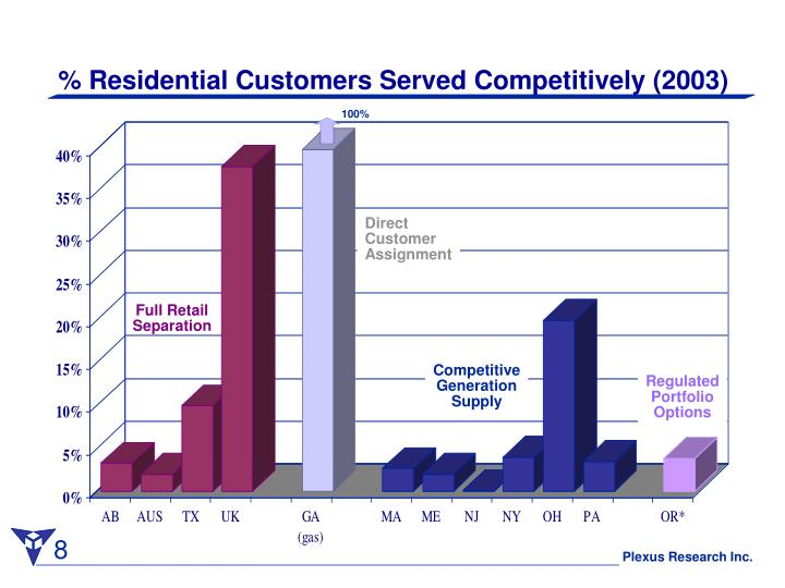 % Residential Customers Served Competitively (2003)