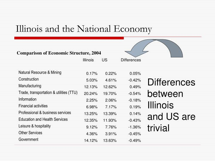 Illinois and the National Economy