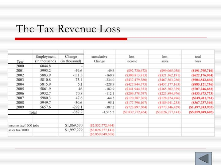 The Tax Revenue Loss