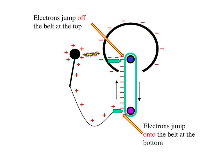 Electrons jump