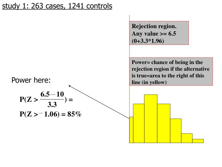 study 1: 263 cases, 1241 controls