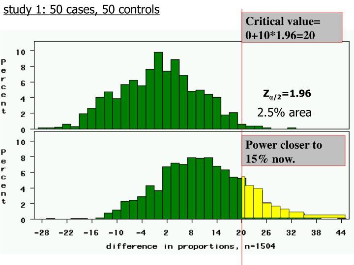 study 1: 50 cases, 50 controls