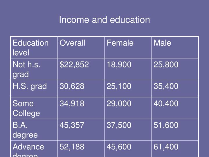 Income and education