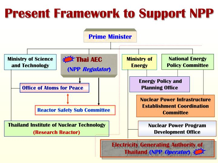 Present Framework to Support NPP