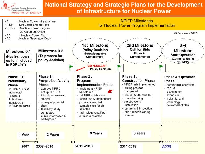 National Strategy and Strategic Plans for the Development of Infrastructure for Nuclear Power