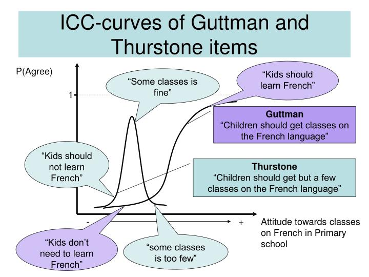 icc curves of guttman and thurstone items