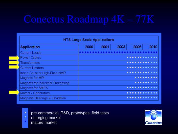 Conectus Roadmap 4K – 77K