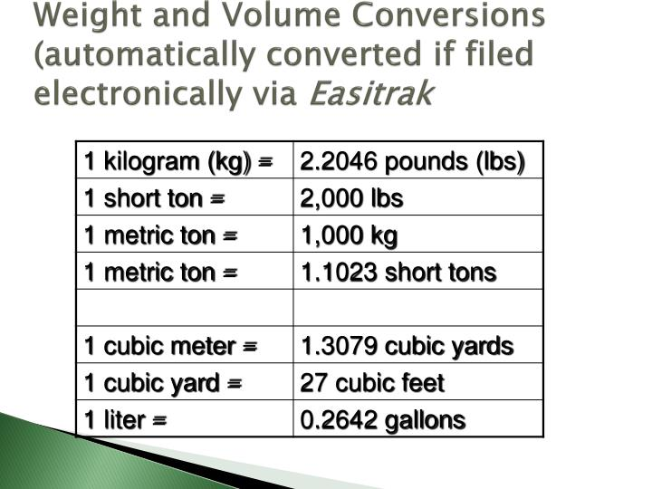 Weight and Volume Conversions