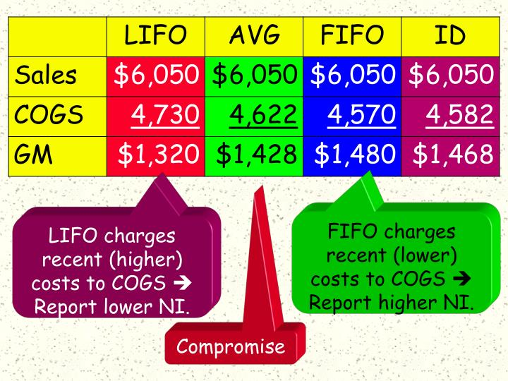 FIFO charges recent (lower) costs to COGS