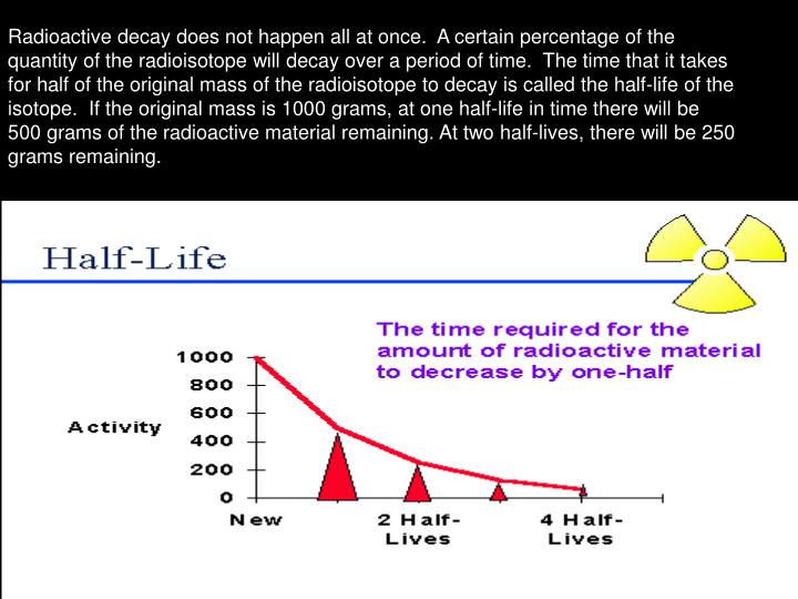 Radioactive decay does not happen all at once.  A certain percentage of the quantity of the radioisotope will decay over a period of time.  The time that it takes for half of the original mass of the radioisotope to decay is called the half-life of the isotope.  If the original mass is 1000 grams, at one half-life in time there will be 500 grams of the radioactive material remaining. At two half-lives, there will be 250 grams remaining.