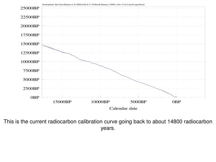 This is the current radiocarbon calibration curve going back to about 14800 radiocarbon years.