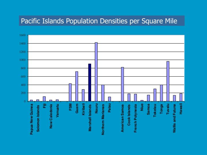 Pacific Islands Population Densities per Square Mile