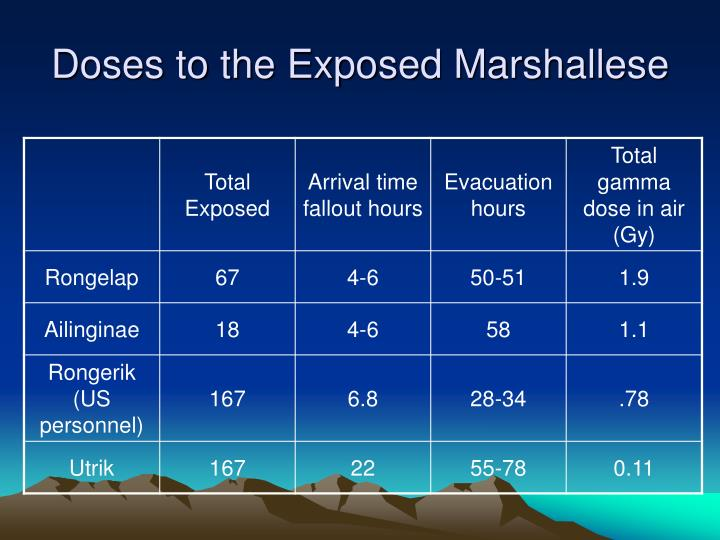 Doses to the Exposed Marshallese