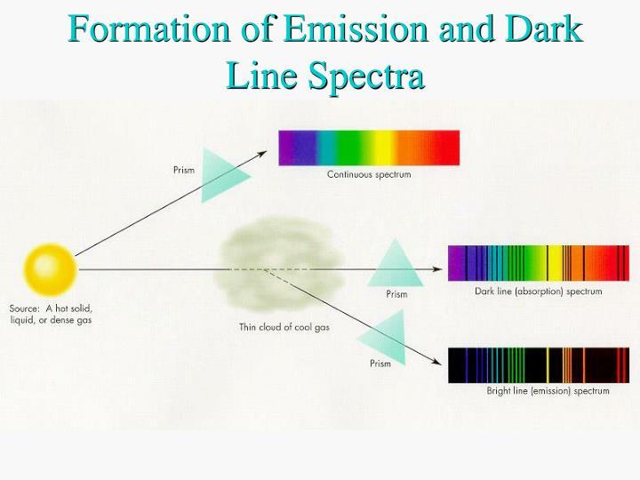 Formation of Emission and Dark Line Spectra