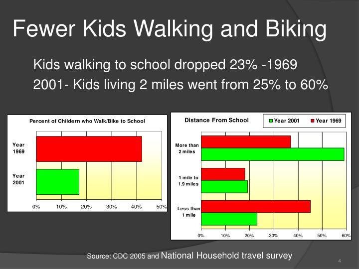 Fewer Kids Walking and Biking